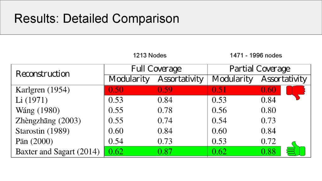 Results: Detailed Comparison 1213 Nodes 1471 - ...
