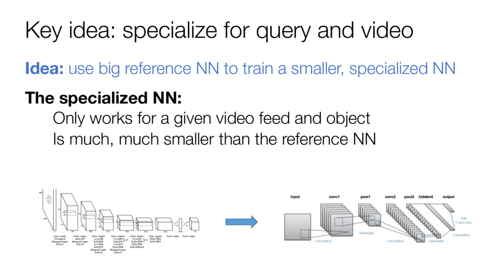 Key idea: specialize for query and video Idea: ...