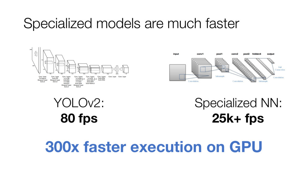 Specialized models are much faster YOLOv2: 80 f...