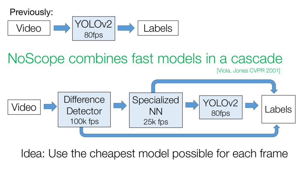 NoScope combines fast models in a cascade YOLOv...