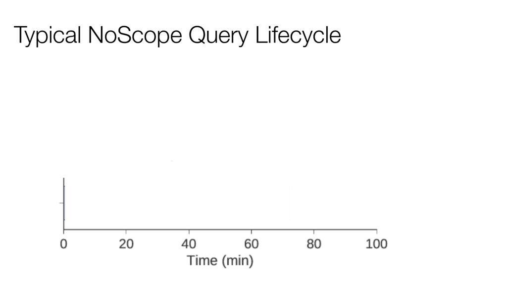 Typical NoScope Query Lifecycle 1. Run big NN o...