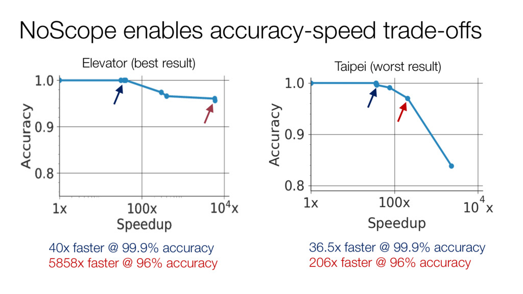 NoScope enables accuracy-speed trade-offs Eleva...