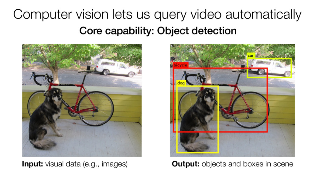 Computer vision lets us query video automatical...