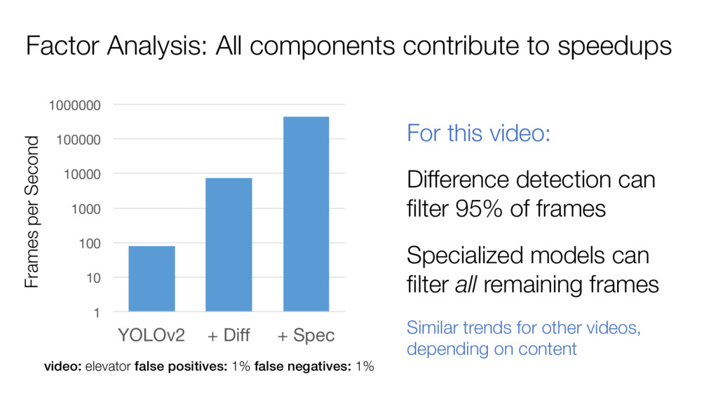 Factor Analysis: All components contribute to s...