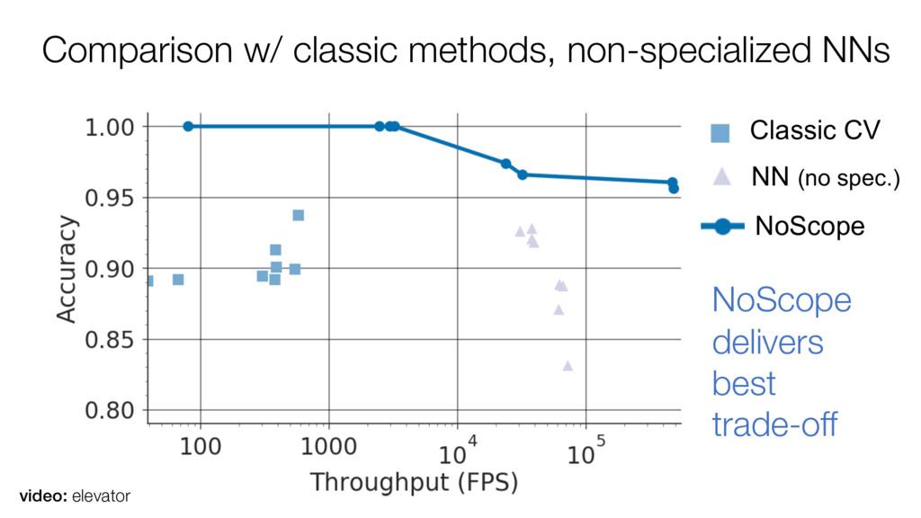 Comparison w/ classic methods, non-specialized ...