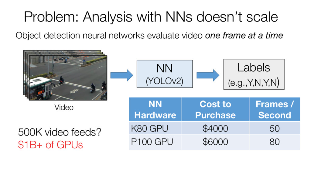 Object detection neural networks evaluate video...