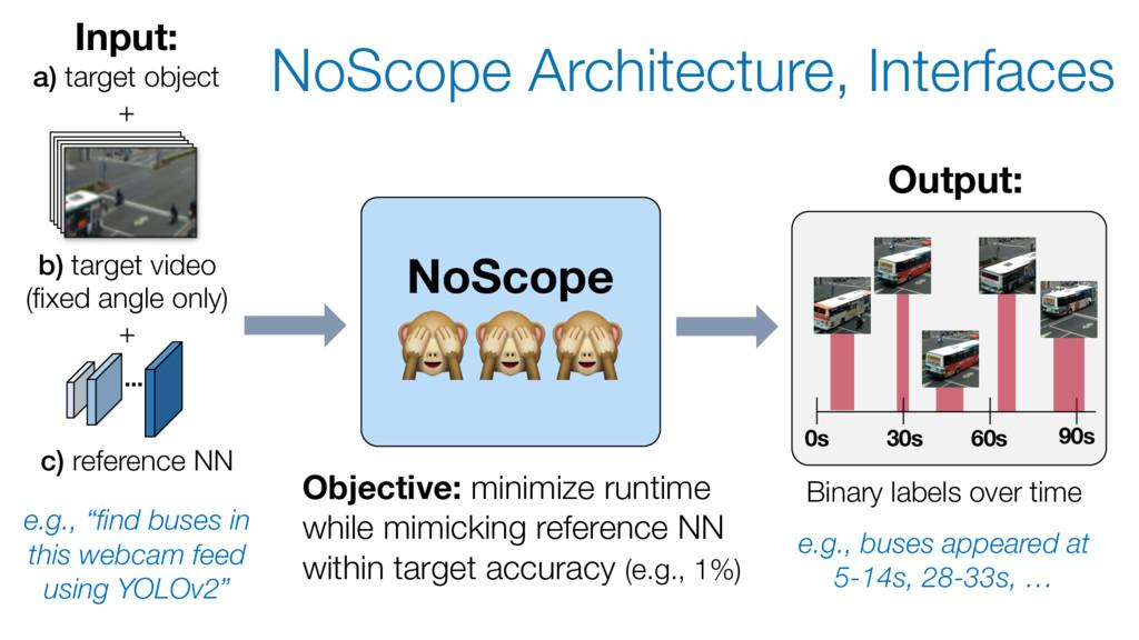 NoScope Architecture, Interfaces Input: a) targ...