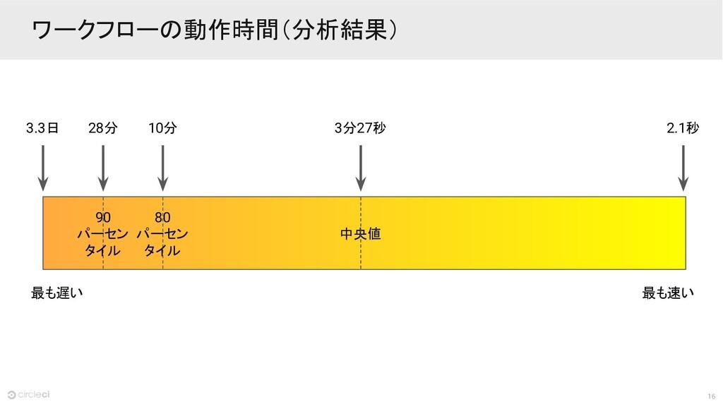 16 ワークフローの動作時間(分析結果) 最も遅い 最も速い 3.3日 2.1秒 3分27秒 ...