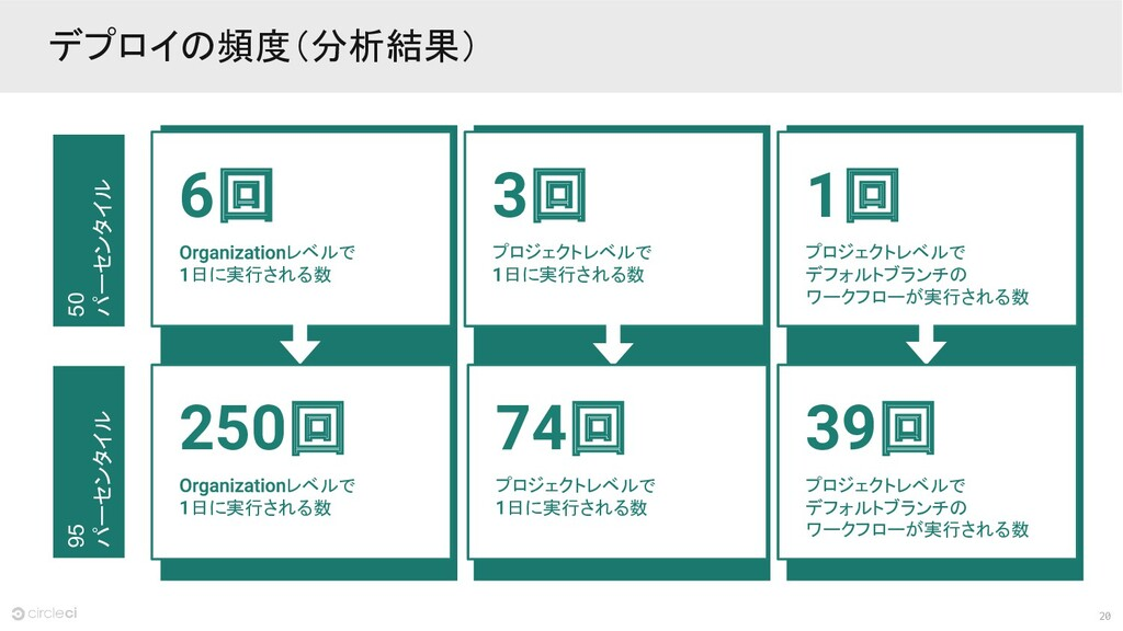 20 デプロイの頻度(分析結果) レベルで 日に実行される数 6回 プロジェクトレベルで 日に...