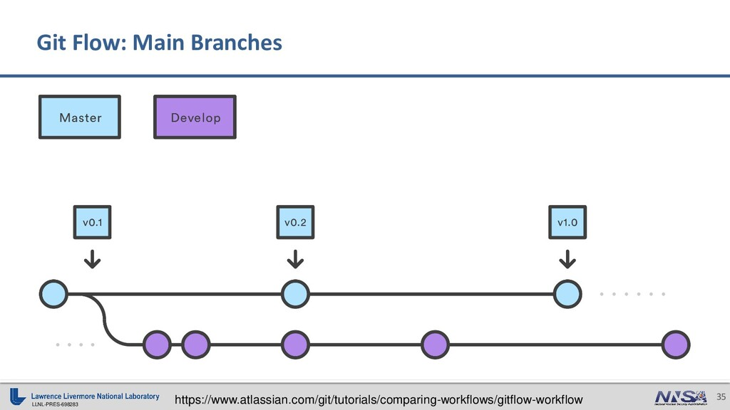 LLNL-PRES-698283 35 Git Flow: Main Branches htt...