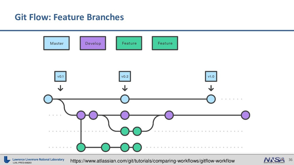 LLNL-PRES-698283 36 Git Flow: Feature Branches ...