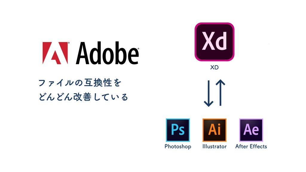 Photoshop Illustrator After Effects XD ファイルの互換性...