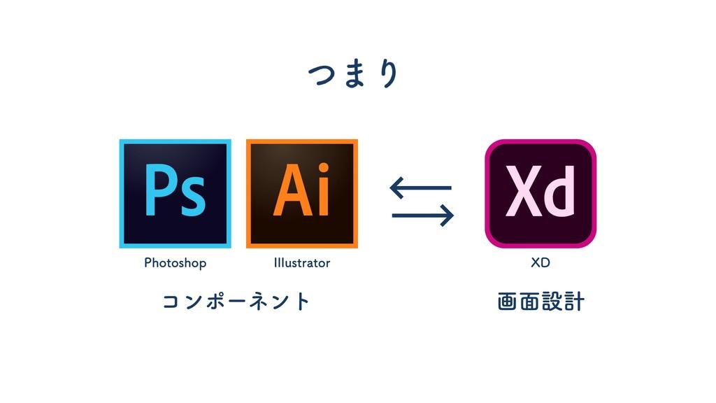 画面設計 コンポーネント Photoshop Illustrator XD