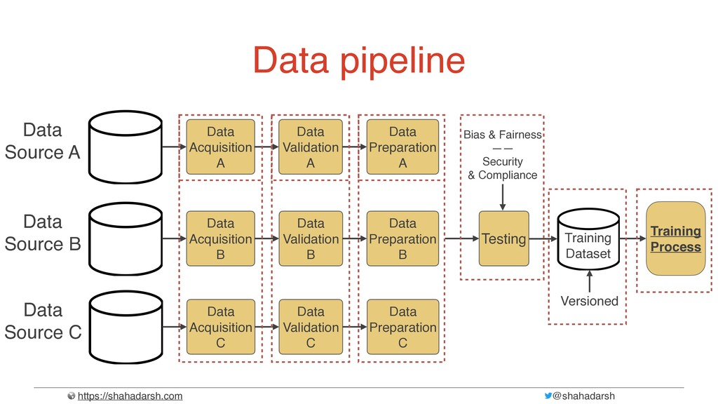 https://shahadarsh.com @shahadarsh Data pipelin...