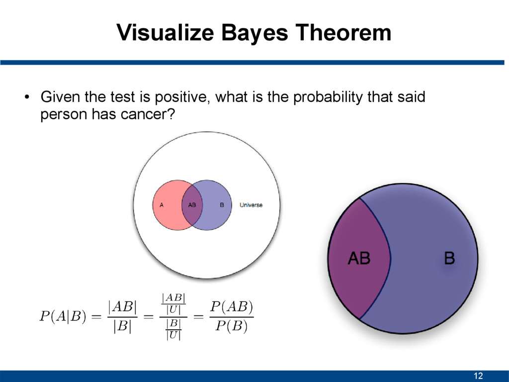 12 Visualize Bayes Theorem ● Given the test is ...