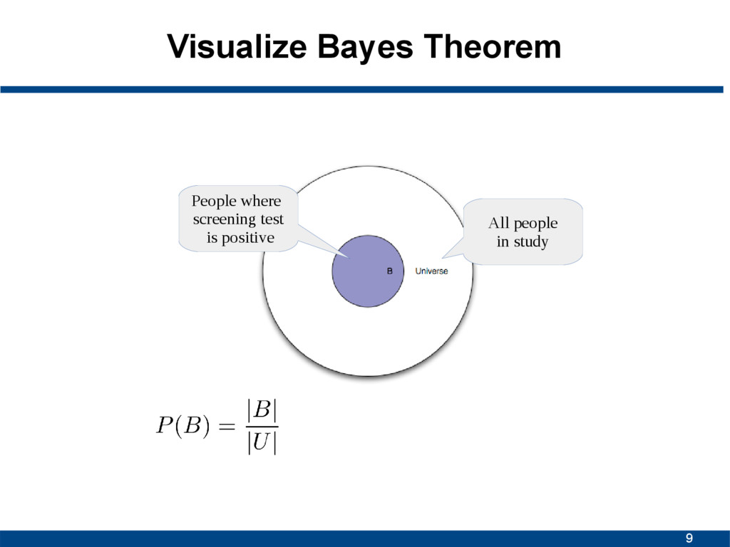 9 Visualize Bayes Theorem All people in study P...