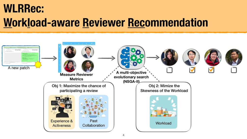 WLRRec: Workload-aware Reviewer Recommendation ...