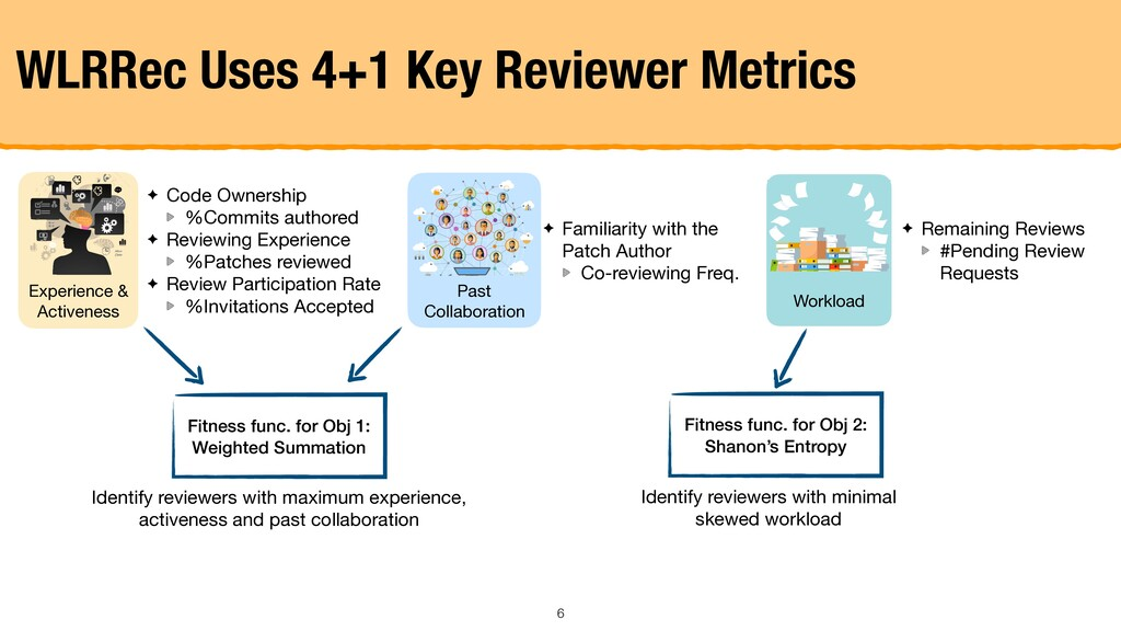 WLRRec Uses 4+1 Key Reviewer Metrics Experience...
