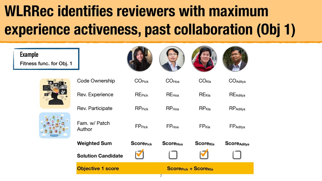 WLRRec identifies reviewers with maximum experie...