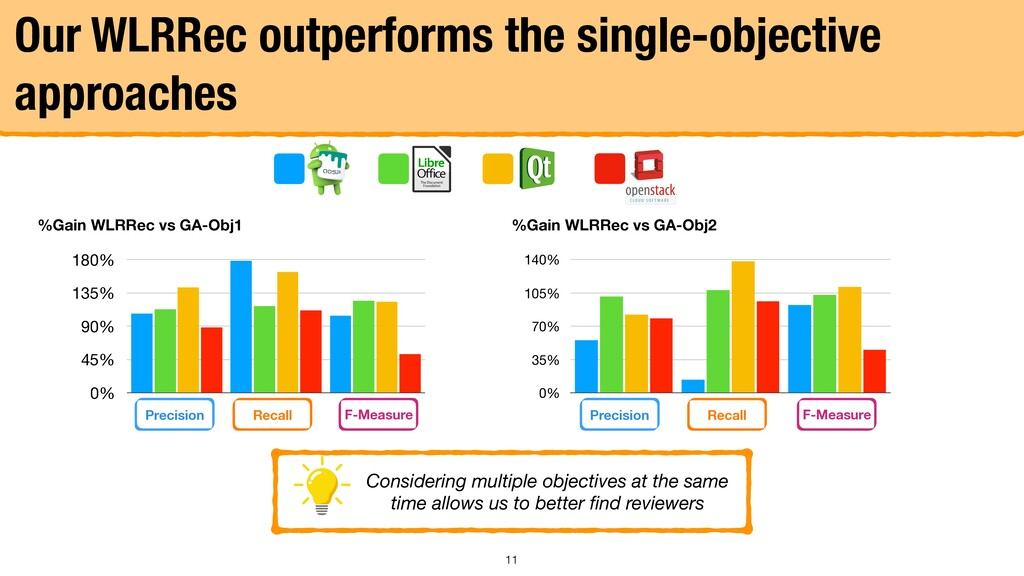 Our WLRRec outperforms the single-objective app...