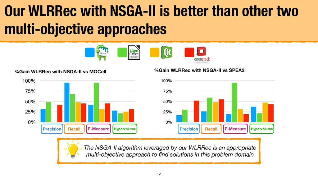 Our WLRRec with NSGA-II is better than other tw...