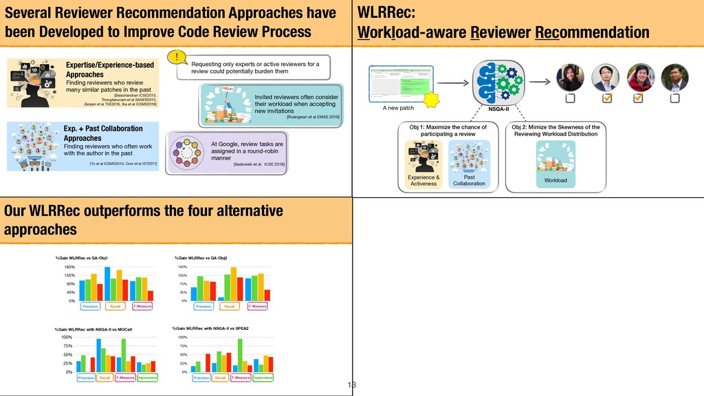 13 Several Reviewer Recommendation Approaches h...