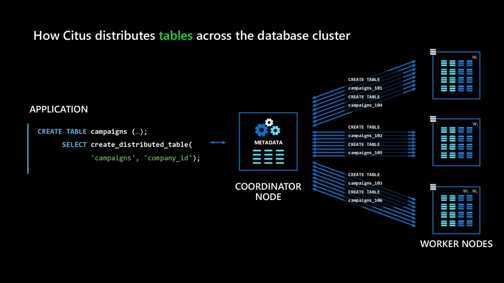 APPLICATION CREATE TABLE campaigns (…); SELECT ...