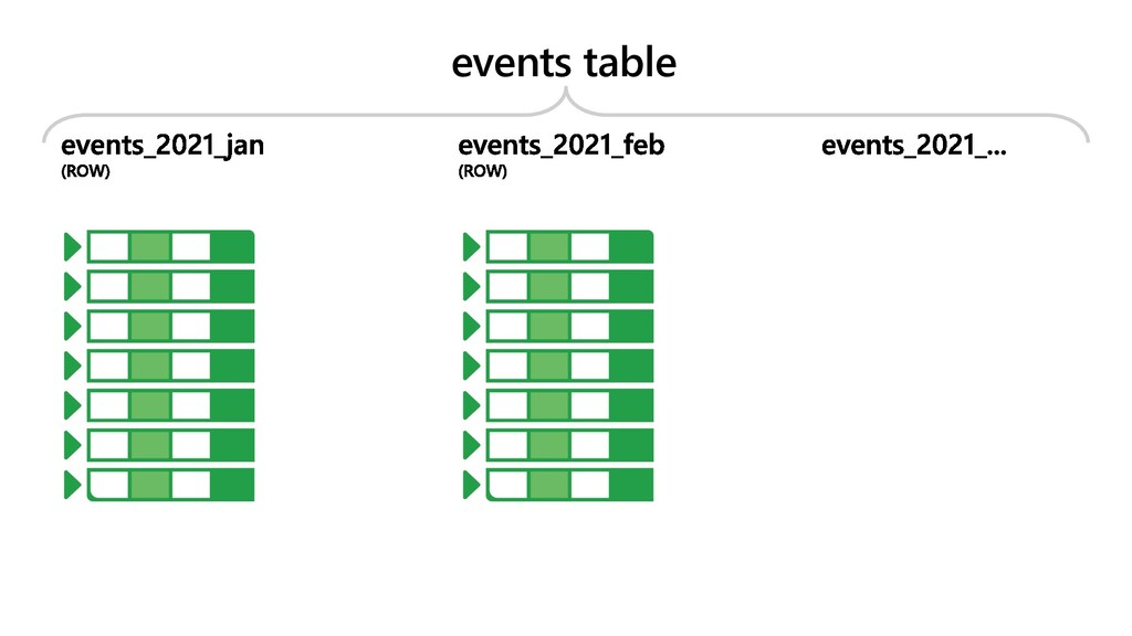 events table