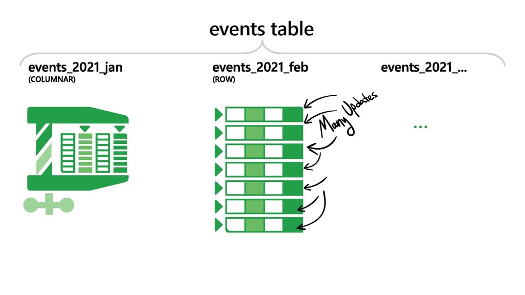 events table …