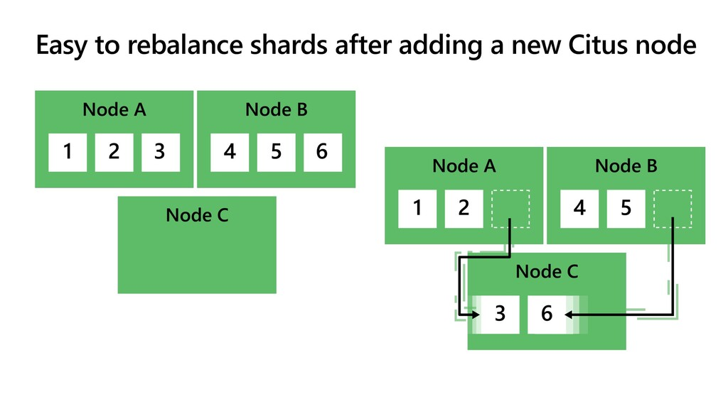 Easy to rebalance shards after adding a new Cit...