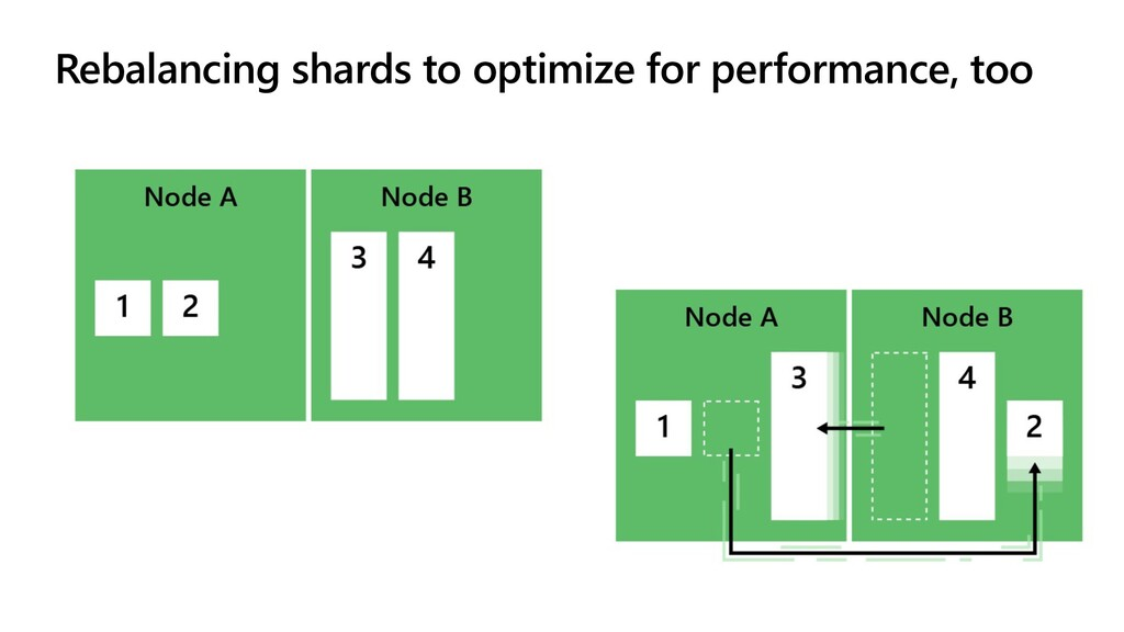 Rebalancing shards to optimize for performance,...