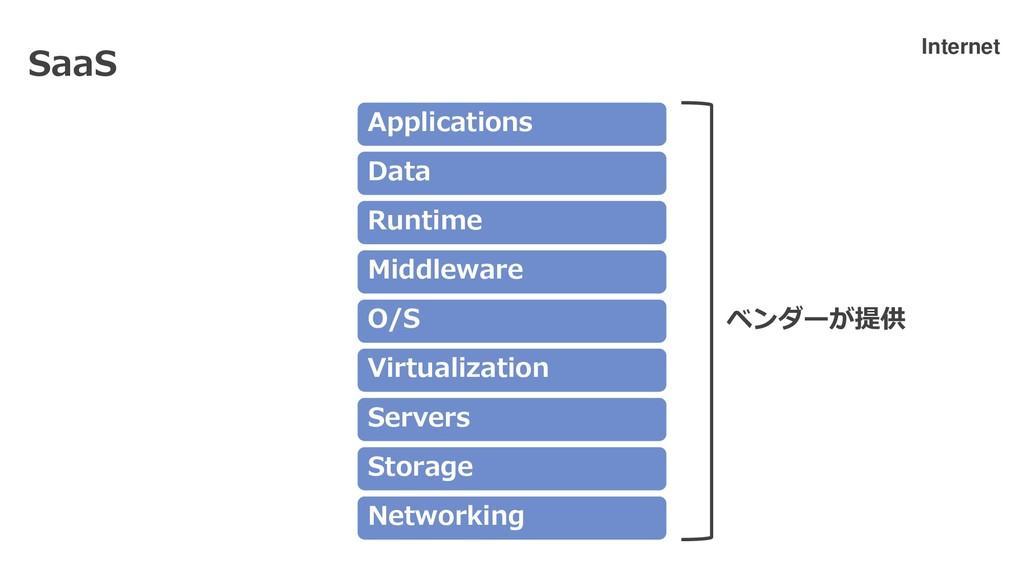 Networking Storage Servers Virtualization O/S M...