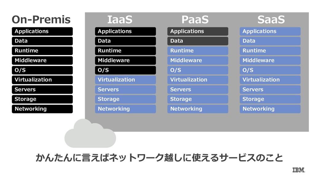 かんたんに言えばネットワーク越しに使えるサービスのこと IaaS PaaS SaaS Netw...