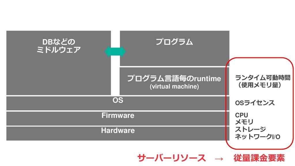Hardware Firmware OS プログラム言語毎のruntime (virtual ...