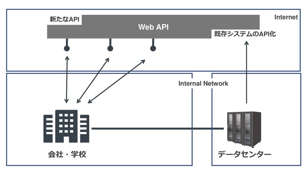 会社・学校 データセンター Internet Internal Network Web API...