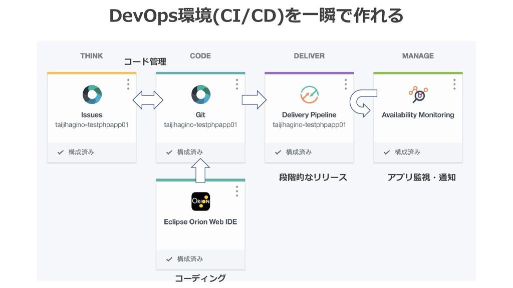 DevOps環境(CI/CD)を一瞬で作れる コーディング コード管理 段階的なリリース アプ...