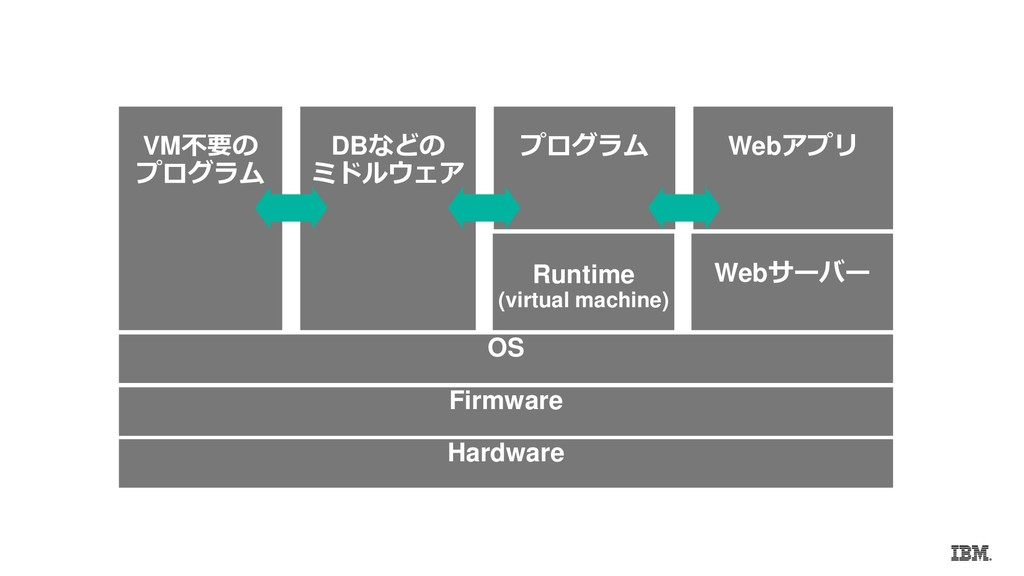 Hardware Firmware OS VM不要の プログラム Runtime (virtu...