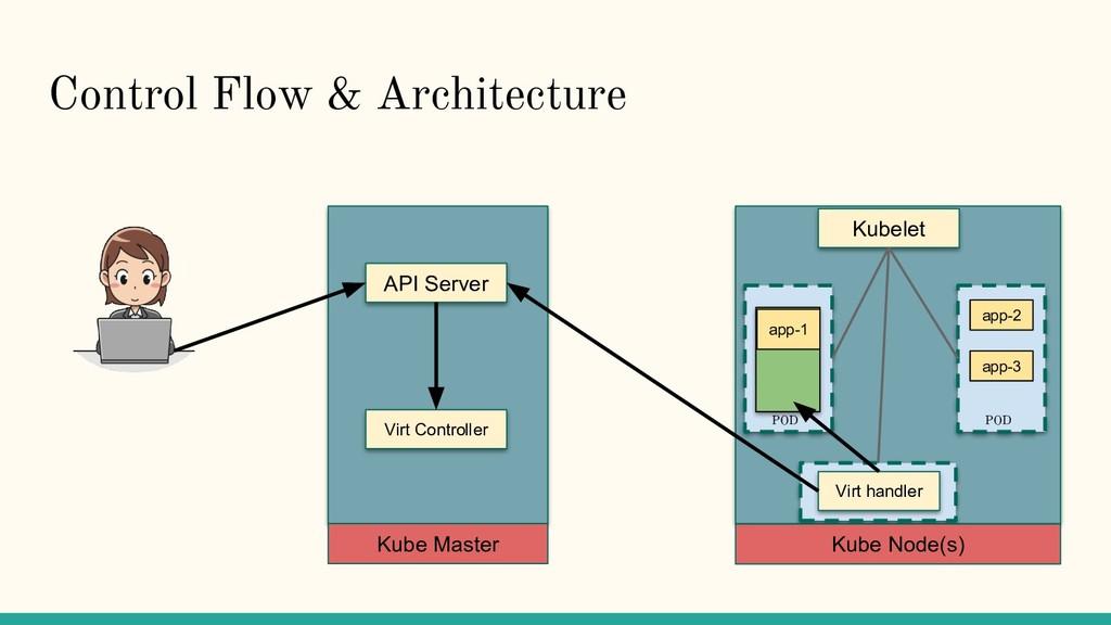 Control Flow & Architecture API Server Virt Con...