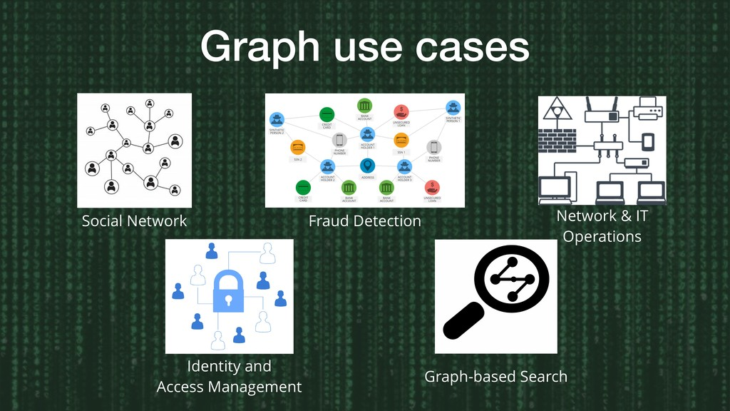 Graph use cases Social Network Fraud Detection ...