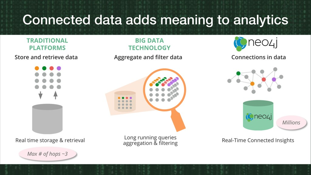 Connected data adds meaning to analytics