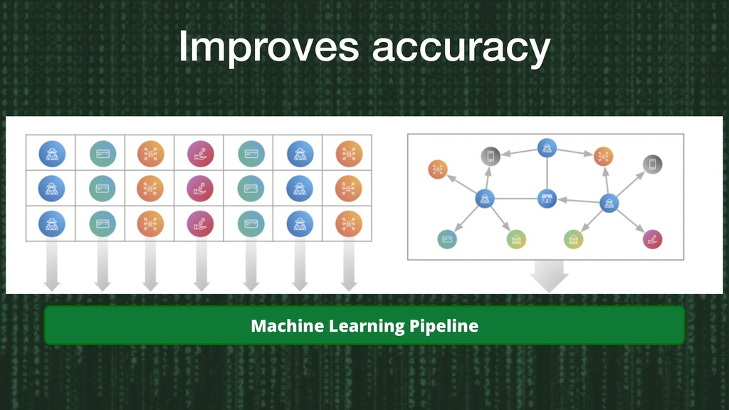 Improves accuracy Machine Learning Pipeline