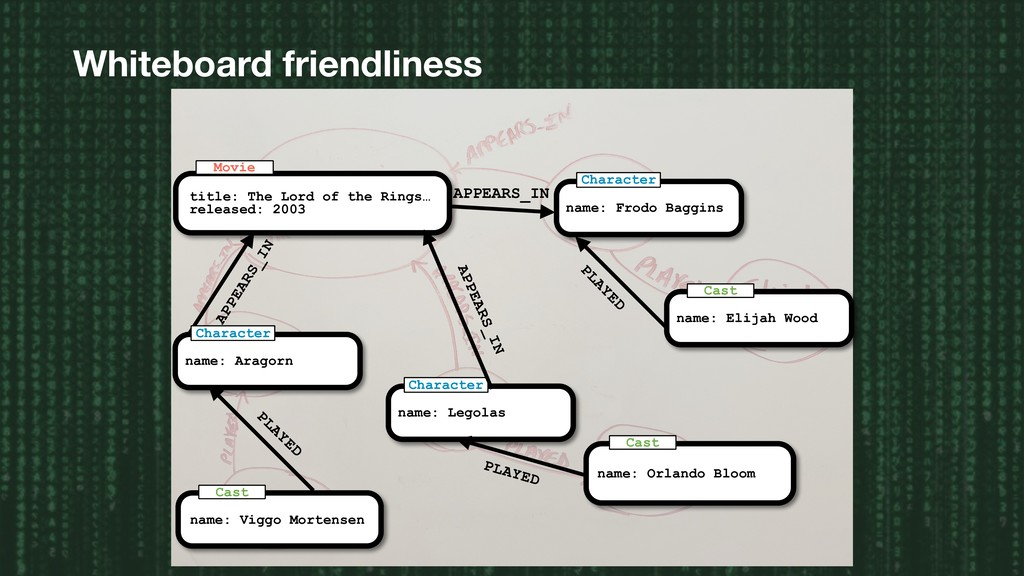 Whiteboard friendliness title: The Lord of the ...