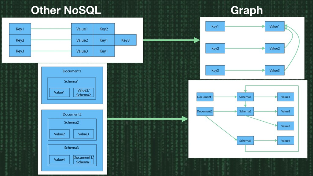 Other NoSQL Graph