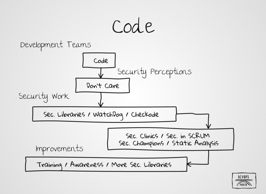 Code Development Teams Security Perceptions Sec...