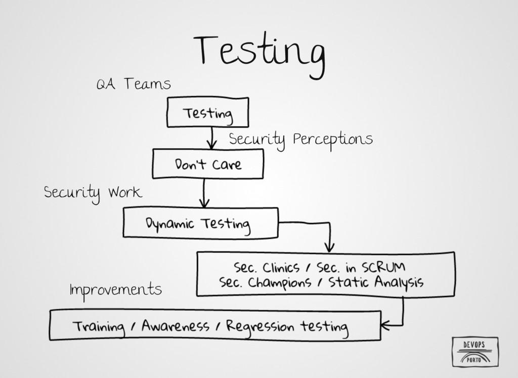 Testing QA Teams Security Perceptions Security ...