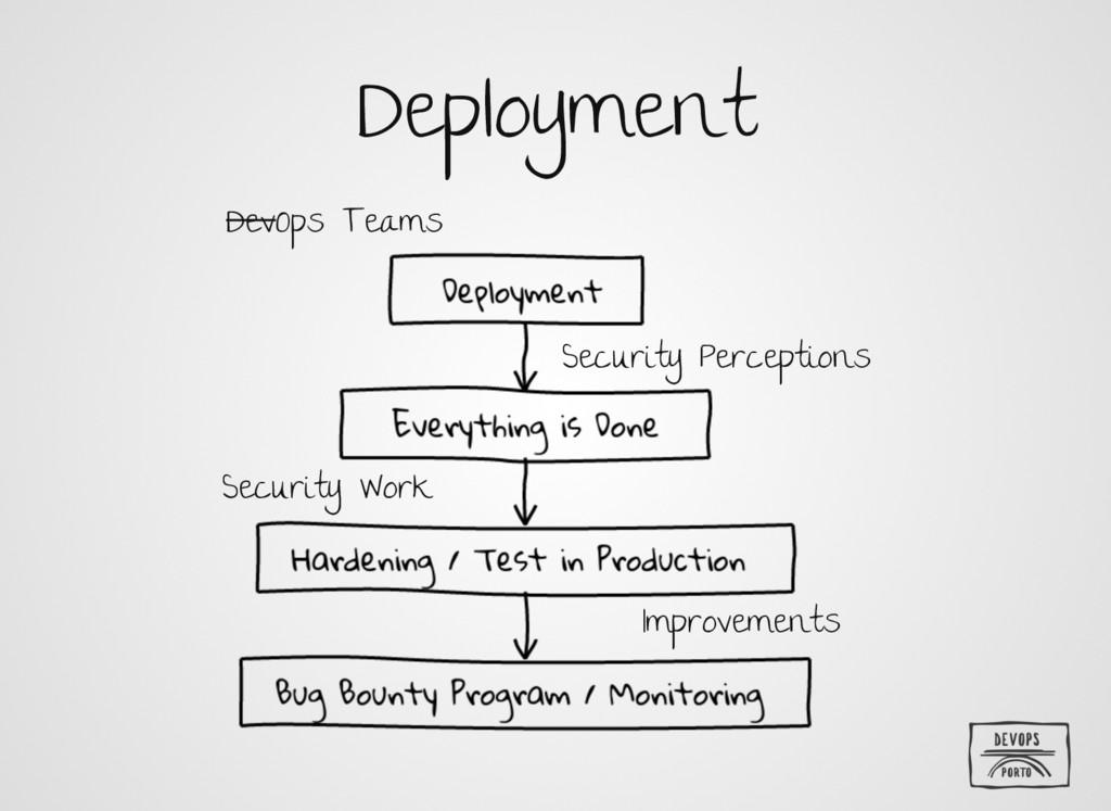 Deployment DevOps Teams Security Perceptions Se...
