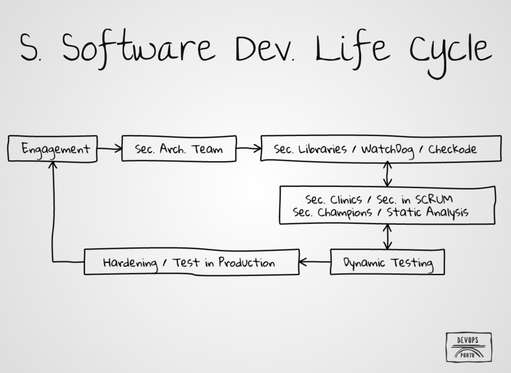 S. Software Dev. Life Cycle