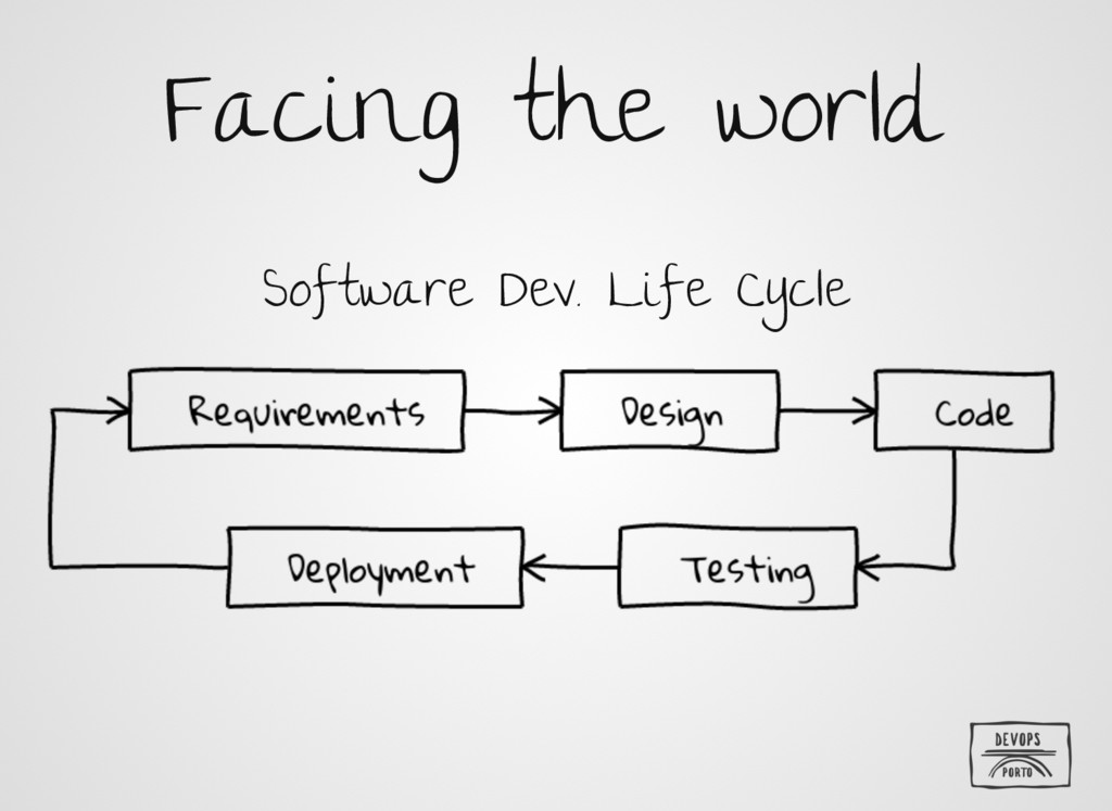 Facing the world Software Dev. Life Cycle