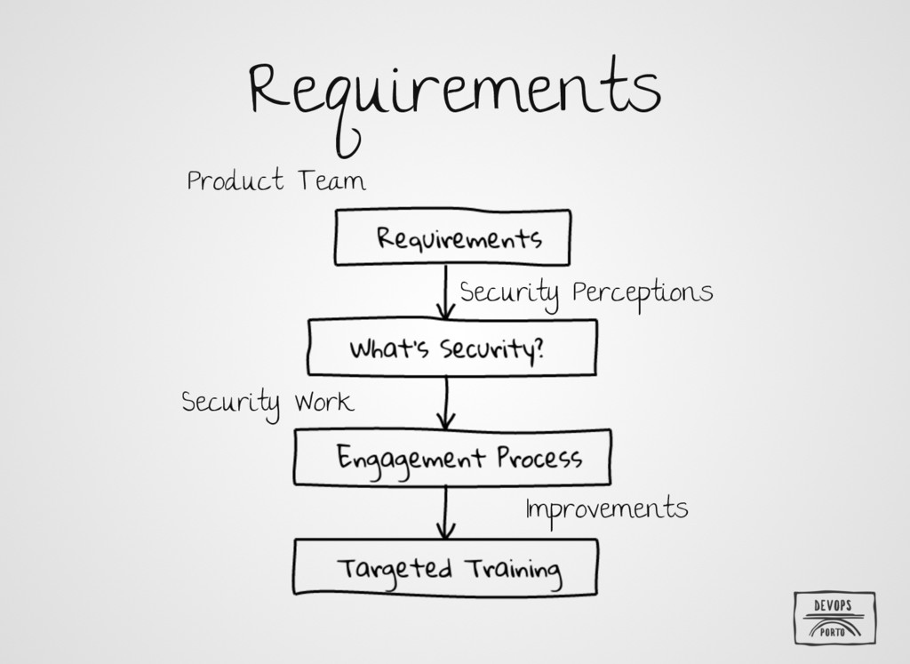 Requirements Product Team Security Perceptions ...