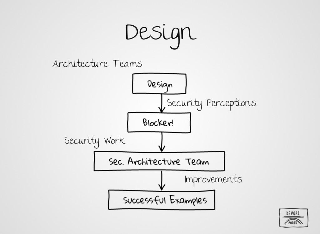Design Architecture Teams Security Perceptions ...